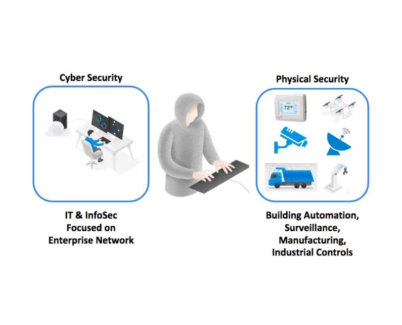 Understanding Cyber Physical Systems Security Threats